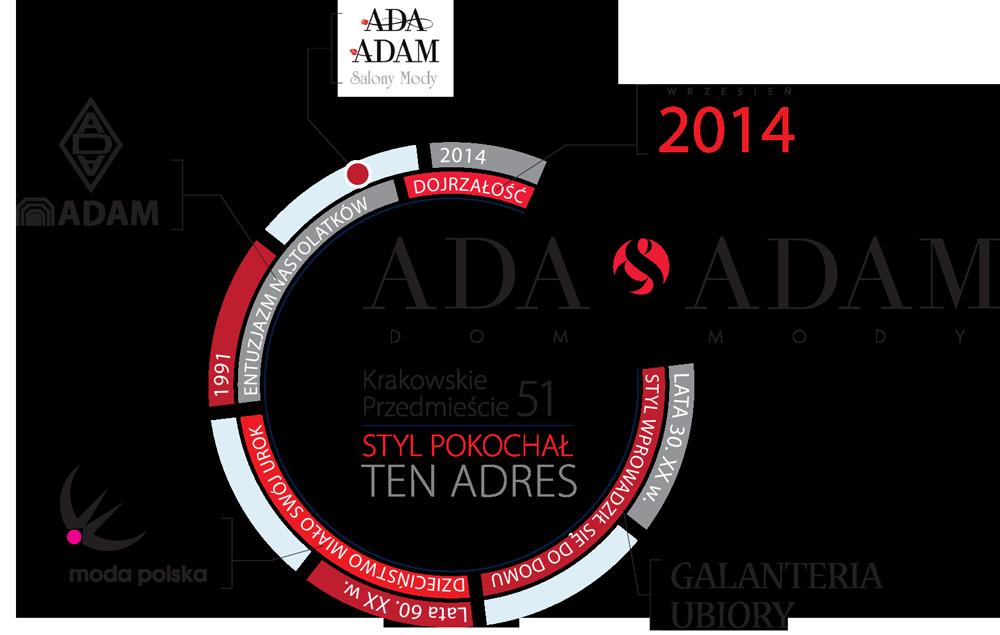 ada-adam-historia